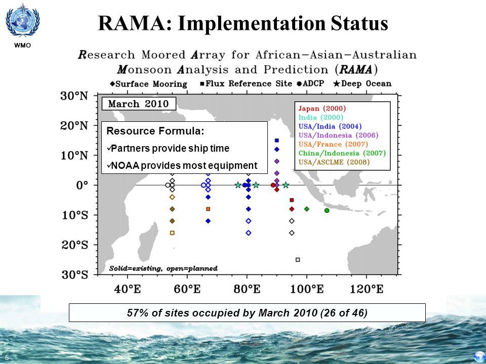 RAMA: Implementation Status