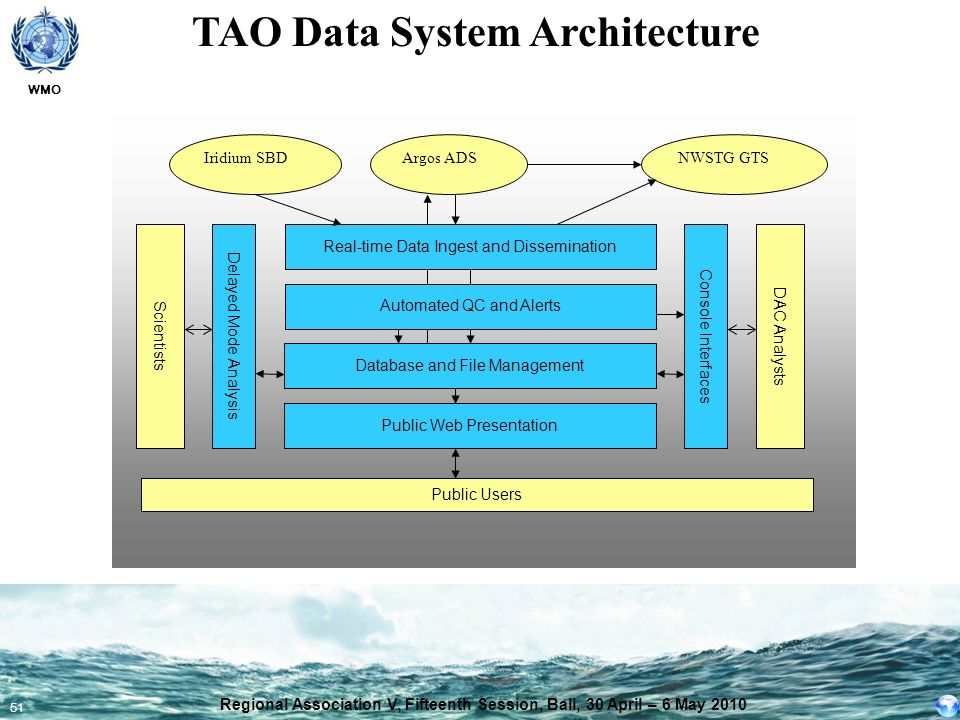 TAO Data System Architecture