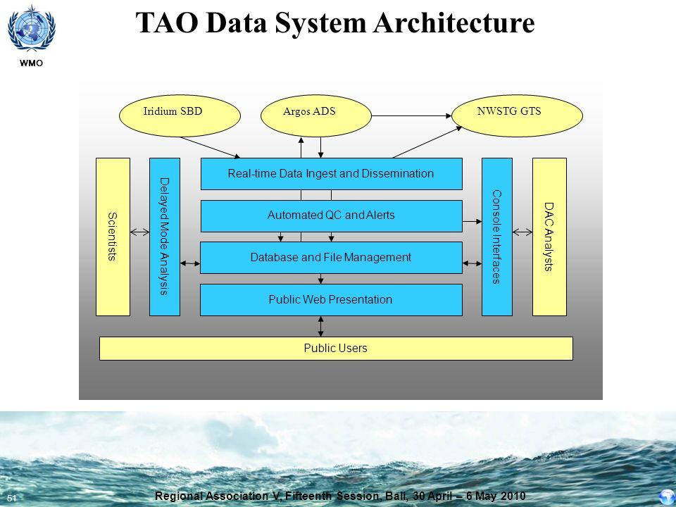 TAO Data System Architecture