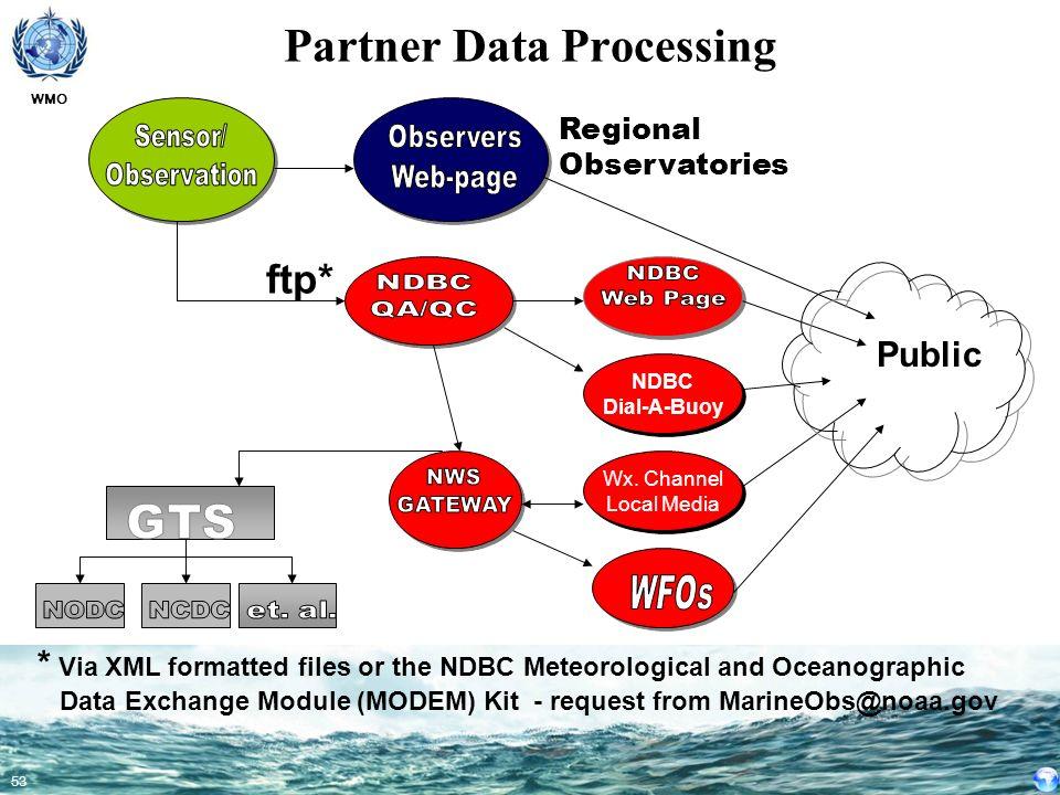Partner Data Processing