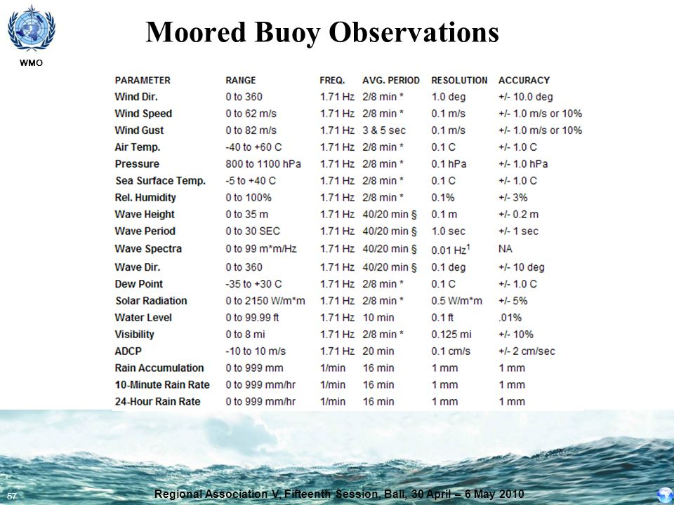 Moored Buoy Observations