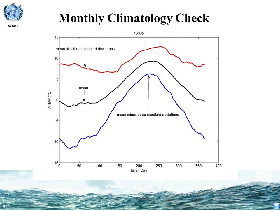 Monthly Climatology Check