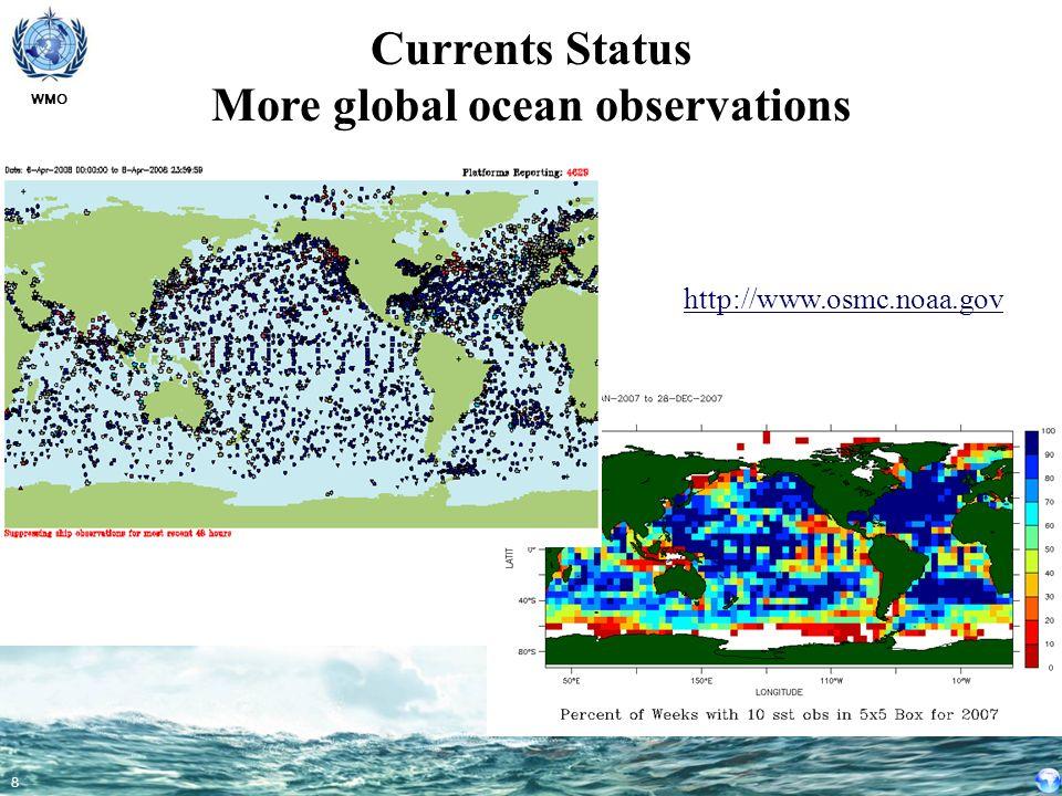 Currents Status More global ocean observations