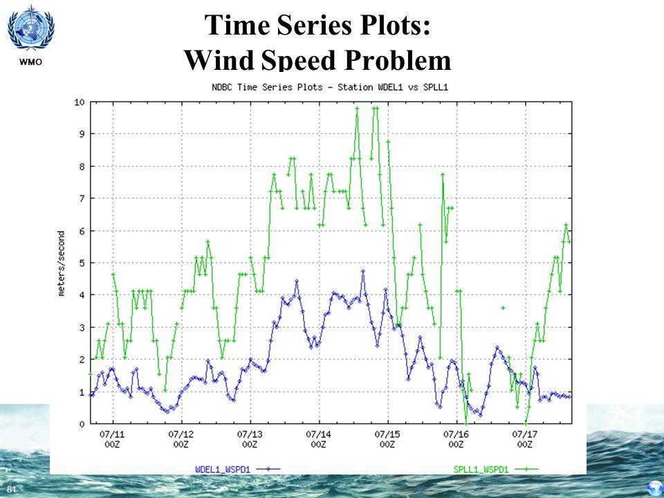 Time Series Plots: Wind Speed Problem