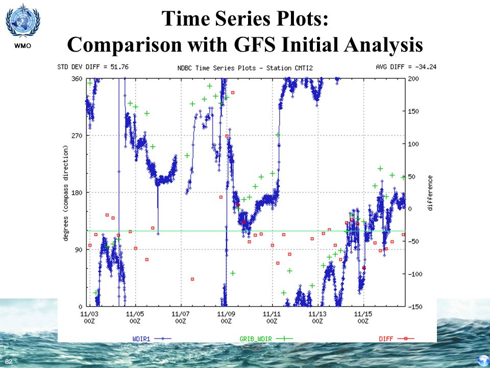 Time Series Plots: Comparison with GFS Initial Analysis