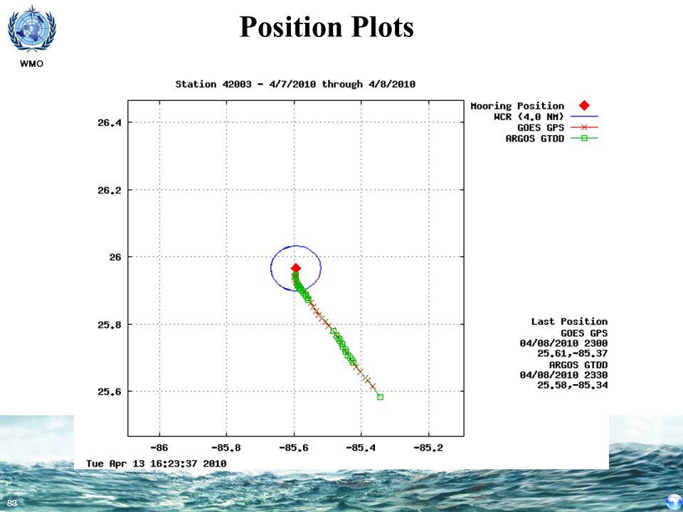 Position Plots