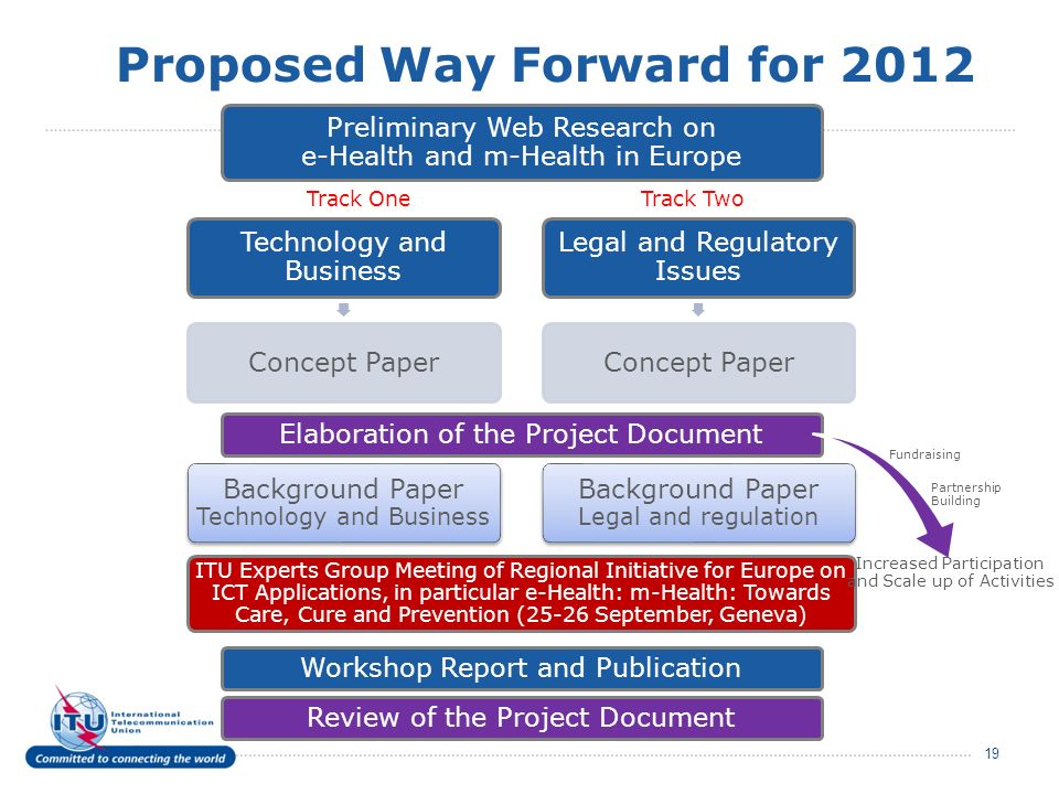 Proposed Way Forward for 2012