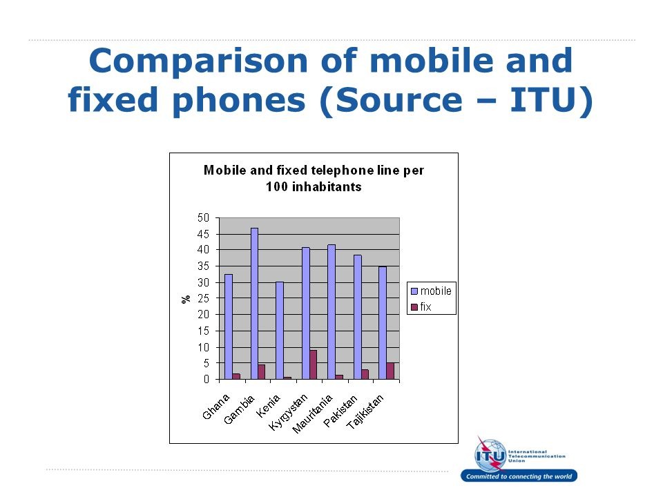 Comparison of mobile and fixed phones (Source – ITU)