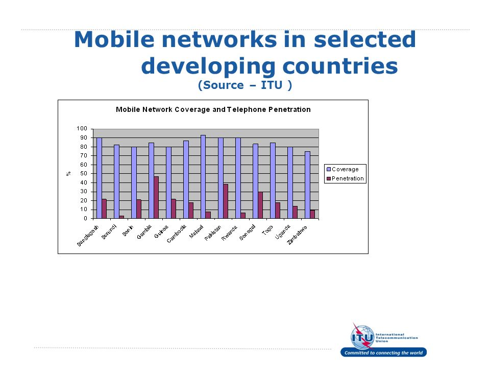 Mobile networks in selected developing countries (Source – ITU )