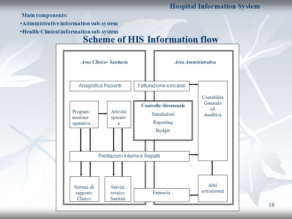 Scheme of HIS Information flow