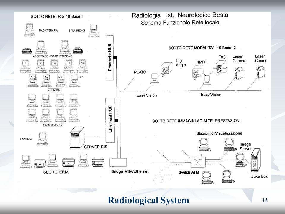 Radiological System