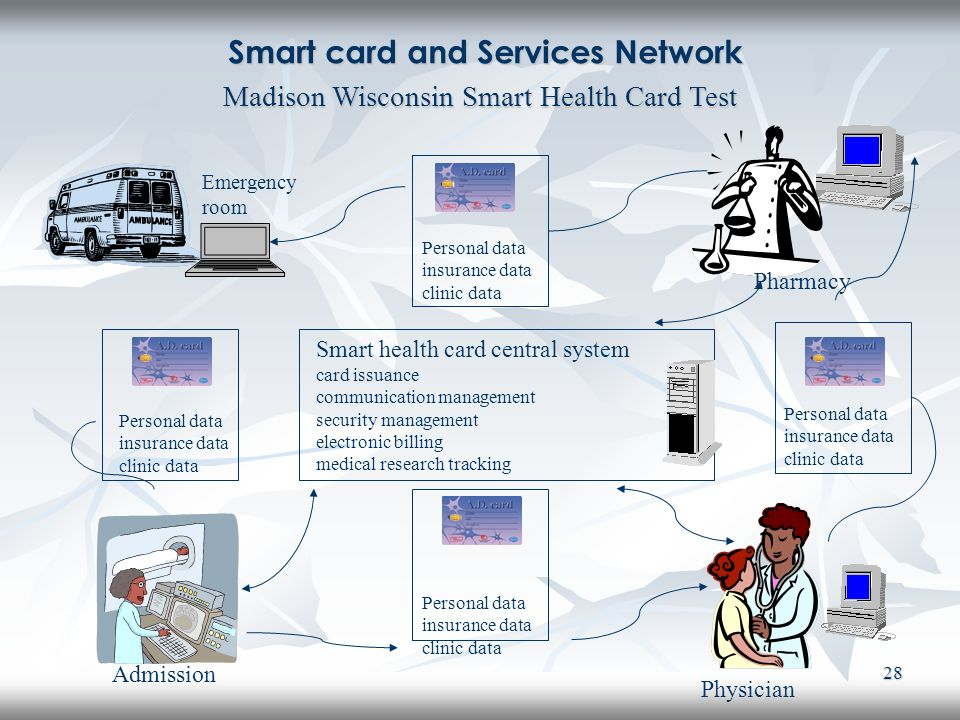 Smart card and Services Network