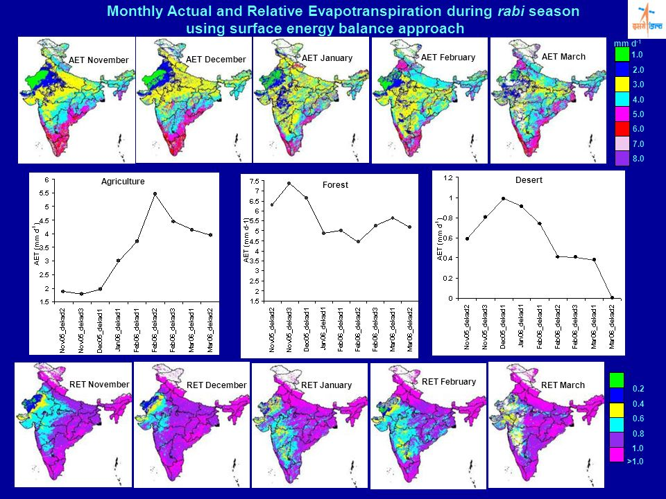 Monthly Actual and Relative Evapotranspiration during rabi season