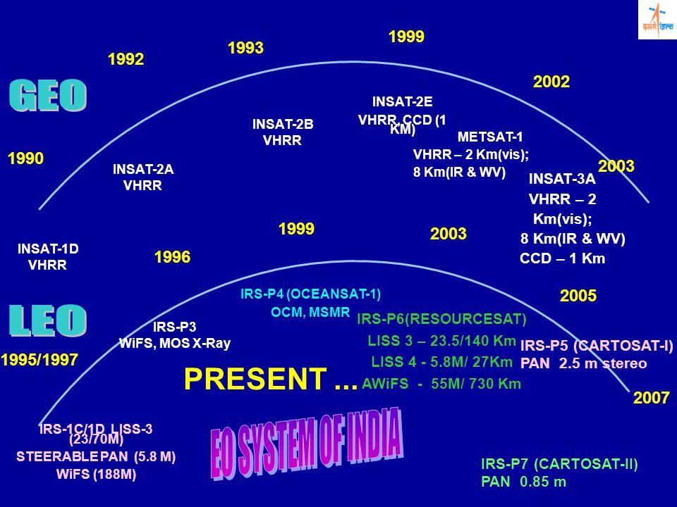 GEO LEO PRESENT ... EO SYSTEM OF INDIA 1999 1993 1992 2002 1990 2003