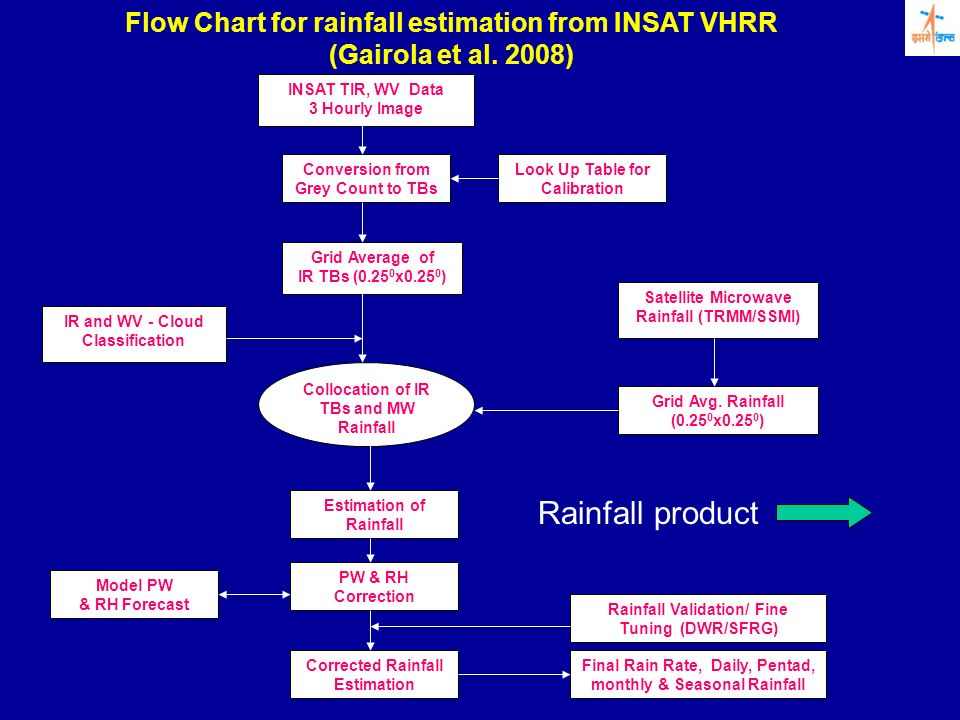 Rainfall product Flow Chart for rainfall estimation from INSAT VHRR