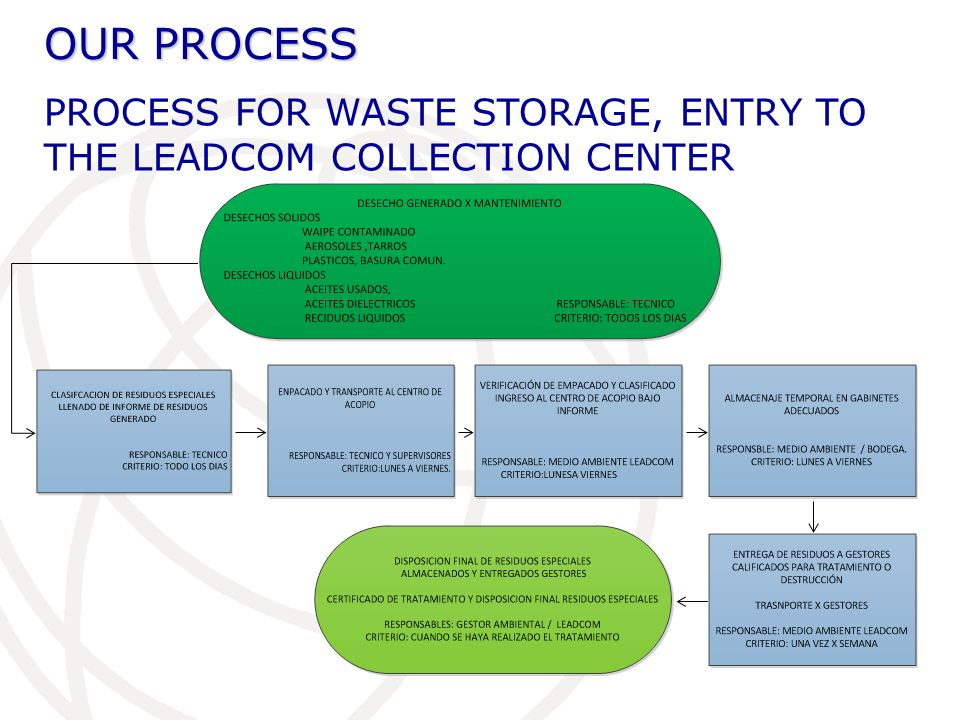 OUR PROCESS PROCESS FOR WASTE STORAGE, ENTRY TO THE LEADCOM COLLECTION CENTER