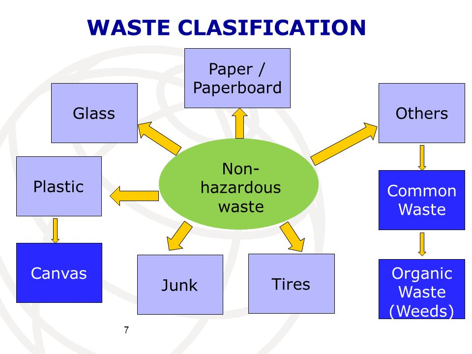 WASTE CLASIFICATION Paper / Paperboard Glass Others