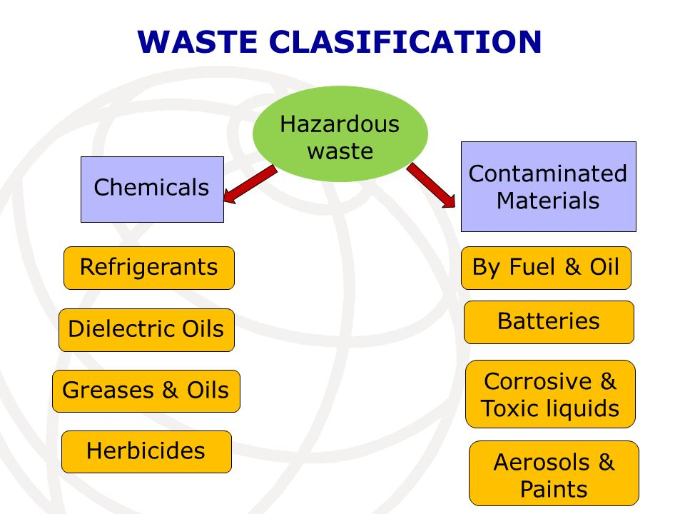 WASTE CLASIFICATION Hazardous waste Contaminated Materials Chemicals
