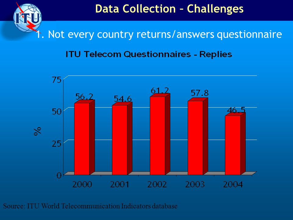 Data Collection – Challenges
