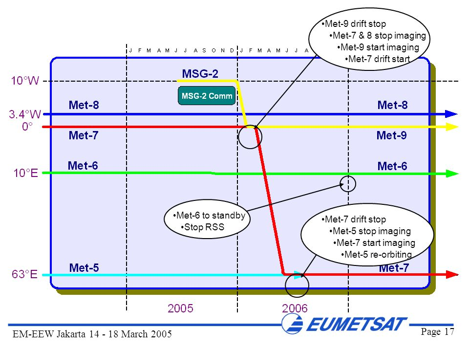 Met-9 drift stop Met-7 & 8 stop imaging. Met-9 start imaging. Met-7 drift start. Met-6 to standby.