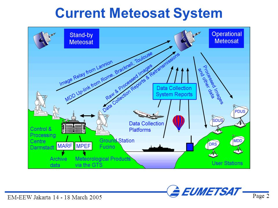Current Meteosat System