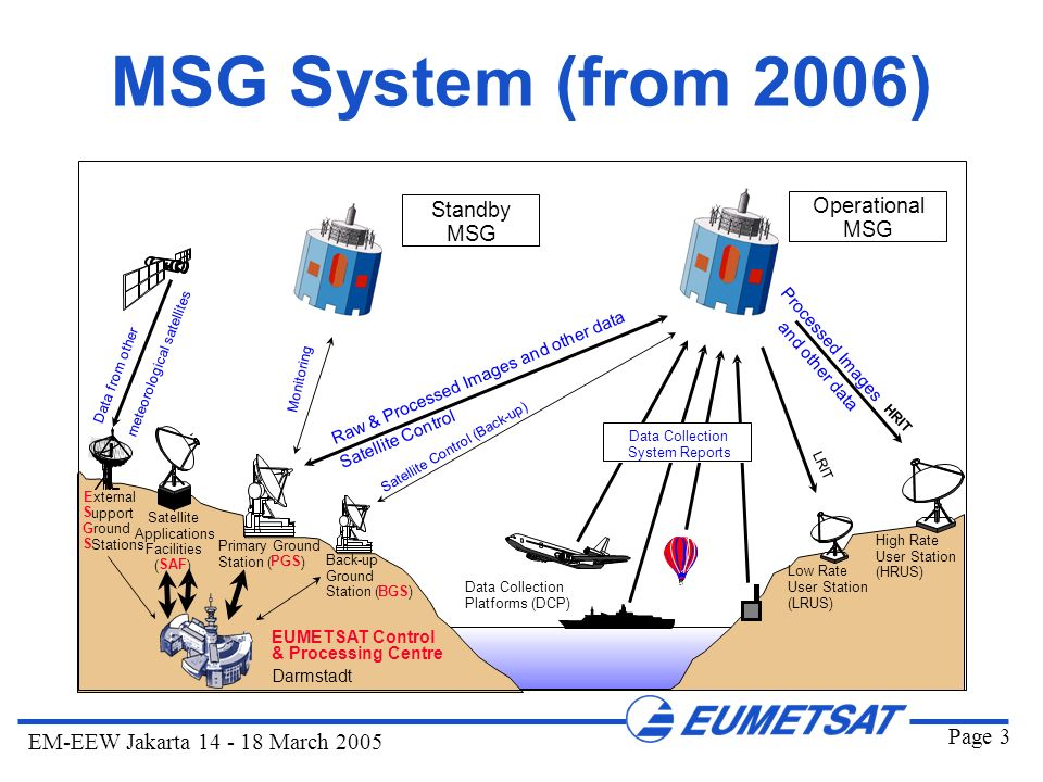 MSG System (from 2006) Standby Operational MSG MSG Processed Images