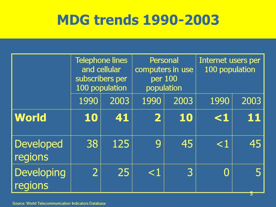 MDG trends 1990-2003 World 10 41 2 <1 11 Developed regions 38 125 9