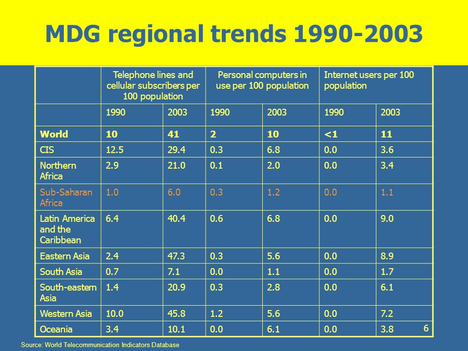 MDG regional trends 1990-2003 Telephone lines and cellular subscribers per 100 population. Personal computers in use per 100 population.