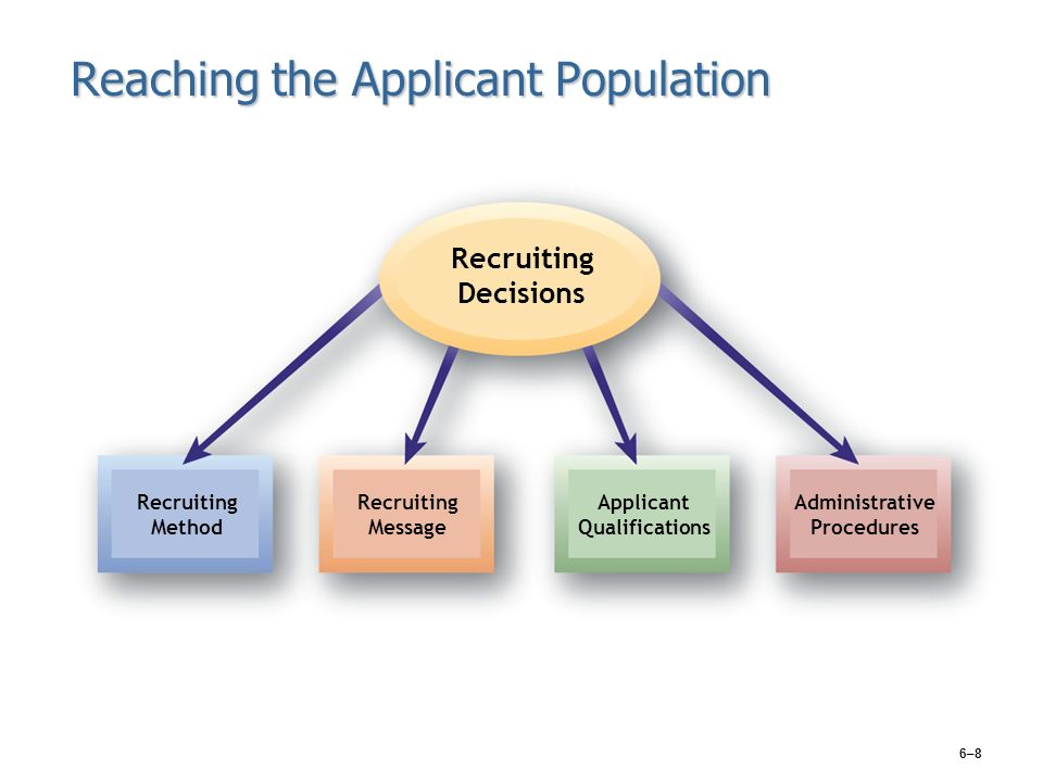 ten different sources of applicants that organizations turn to when recruiting Effective recruitment results in an organization hiring  information source for hr, staffing, and recruiting  job applicants certifying .