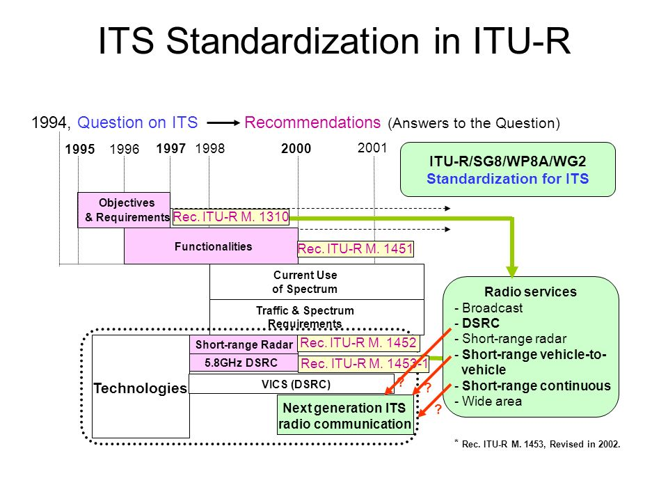 ITS Standardization in ITU-R