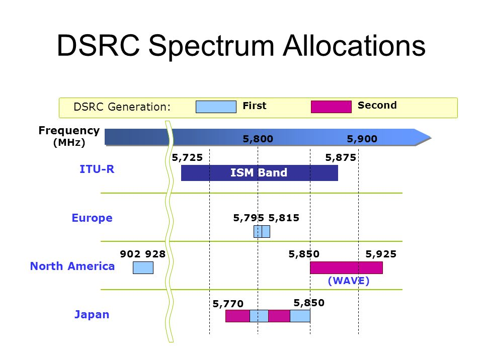DSRC Spectrum Allocations