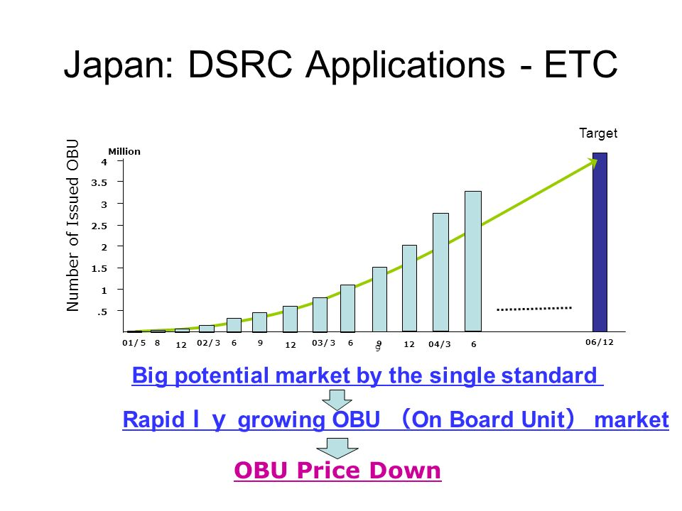 Japan: DSRC Applications - ETC