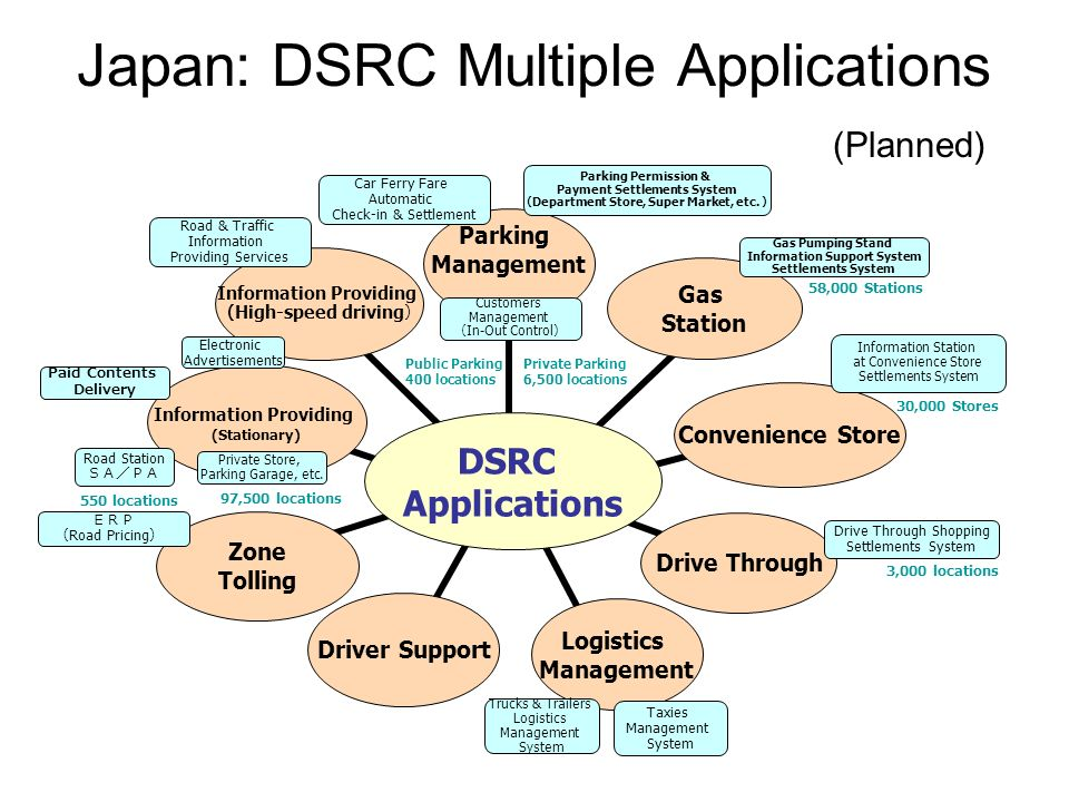 Japan: DSRC Multiple Applications (Planned)