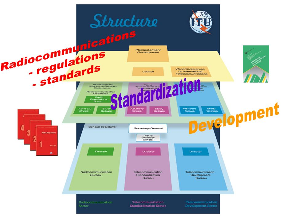Radiocommunications - regulations - standards Standardization Development