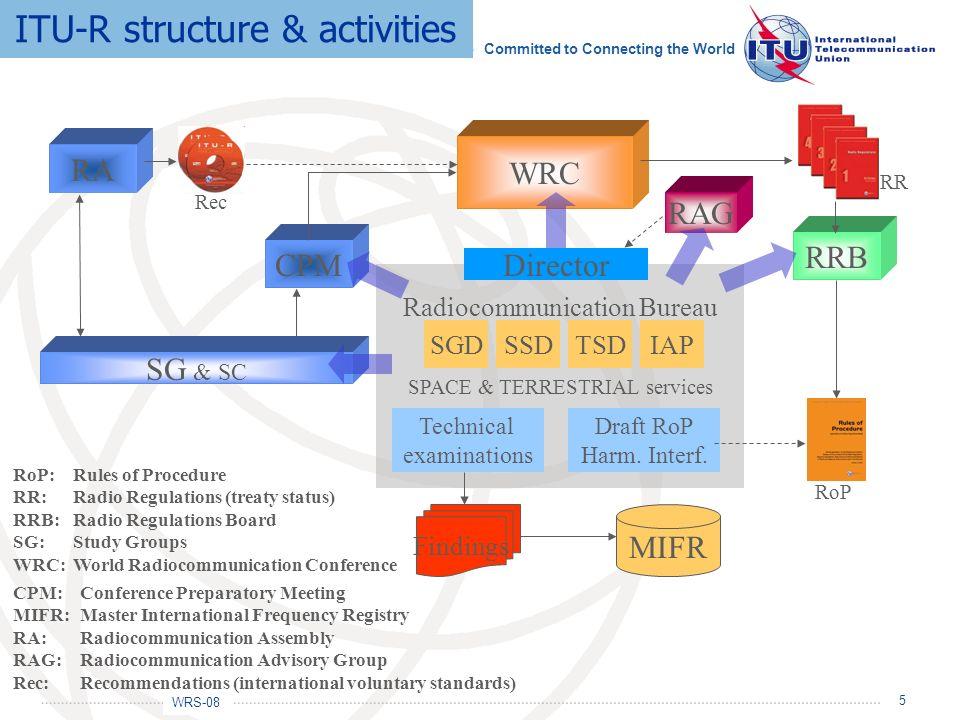 ITU-R structure & activities