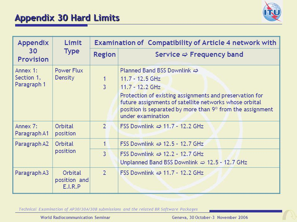Appendix 30 Hard Limits Appendix 30 Provision Limit Type