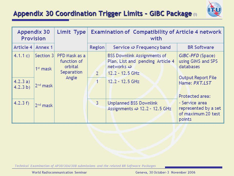 Appendix 30 Coordination Trigger Limits – GIBC Package (I)