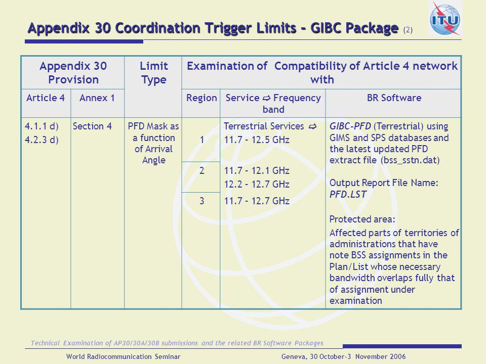 Appendix 30 Coordination Trigger Limits – GIBC Package (2)