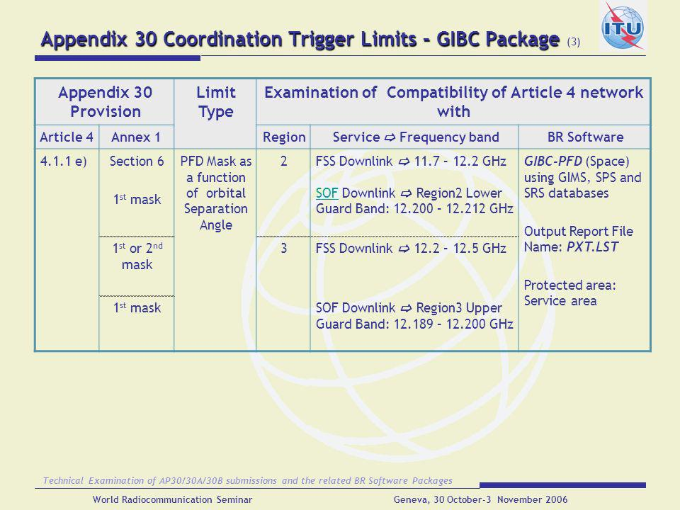 Appendix 30 Coordination Trigger Limits – GIBC Package (3)