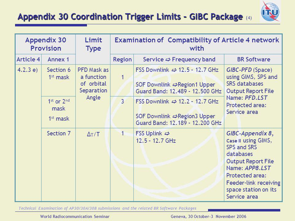 Appendix 30 Coordination Trigger Limits – GIBC Package (4)