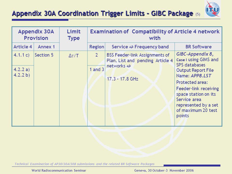 Appendix 30A Coordination Trigger Limits – GIBC Package (5)