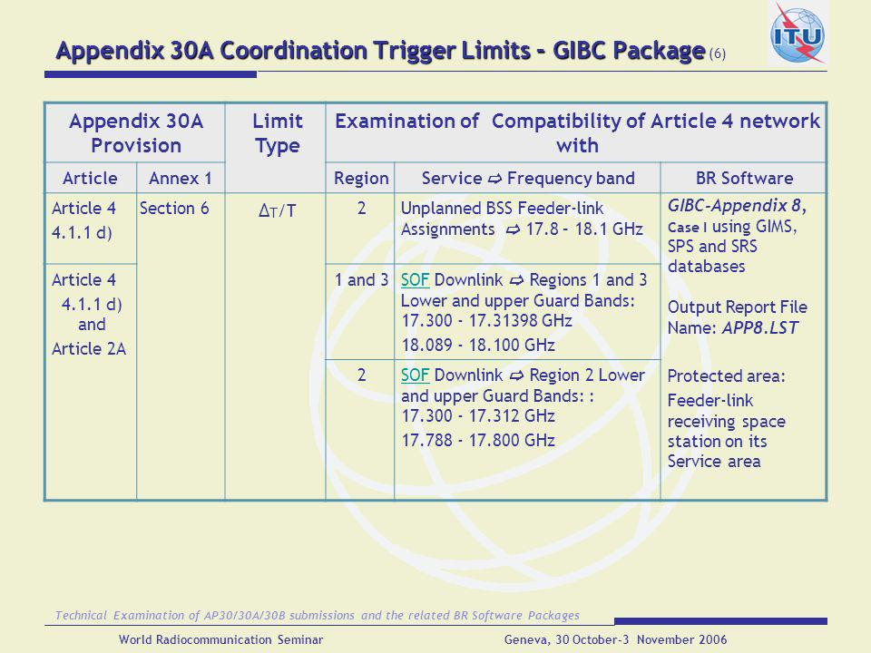 Appendix 30A Coordination Trigger Limits – GIBC Package (6)