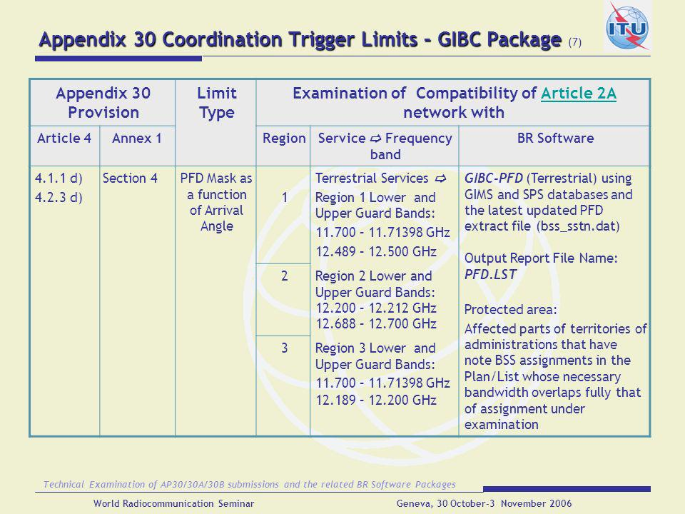 Appendix 30 Coordination Trigger Limits – GIBC Package (7)
