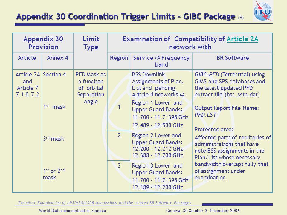 Appendix 30 Coordination Trigger Limits – GIBC Package (8)