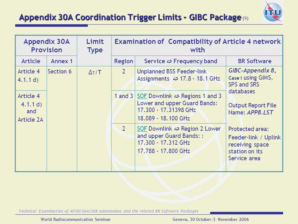 Appendix 30A Coordination Trigger Limits – GIBC Package (9)