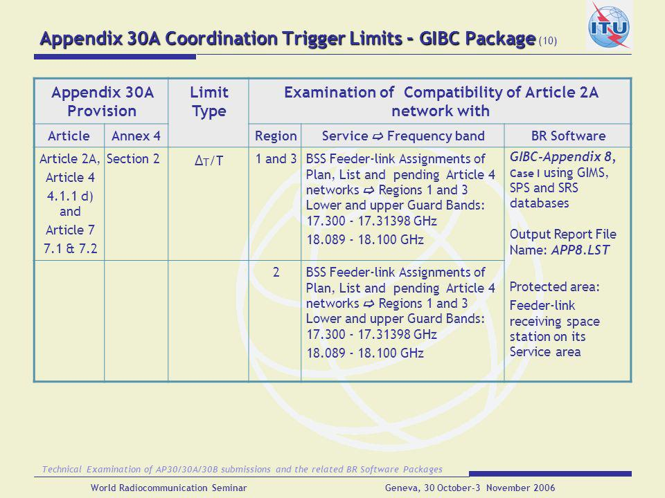 Appendix 30A Coordination Trigger Limits – GIBC Package (10)