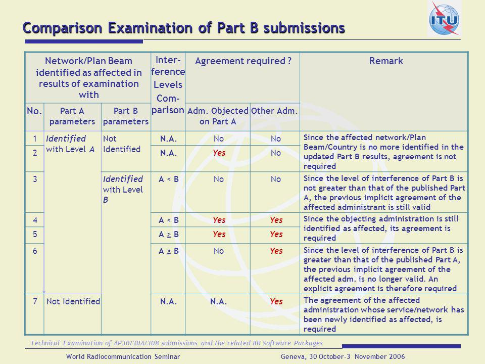 Comparison Examination of Part B submissions