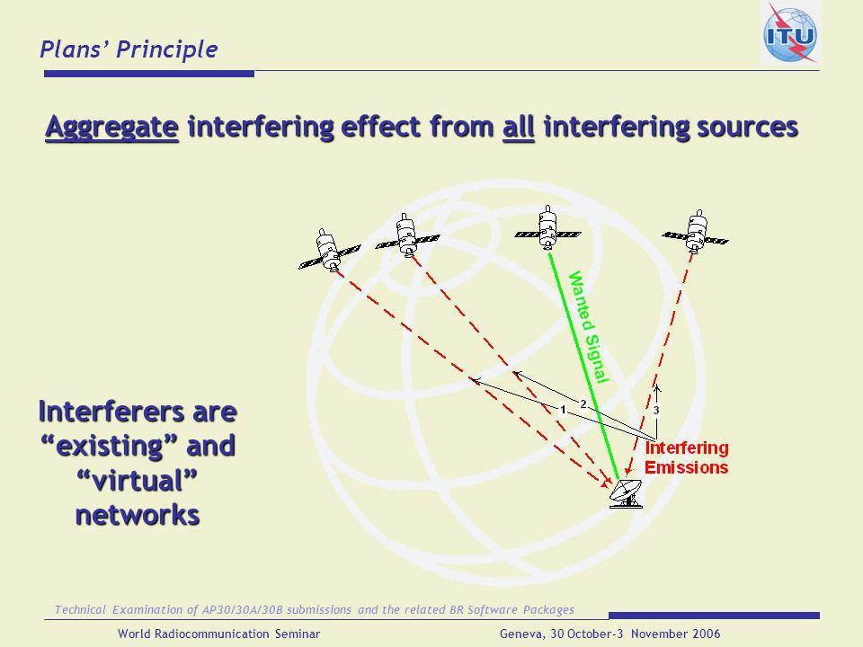 Aggregate interfering effect from all interfering sources