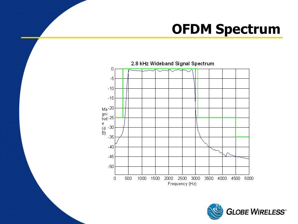 OFDM Spectrum