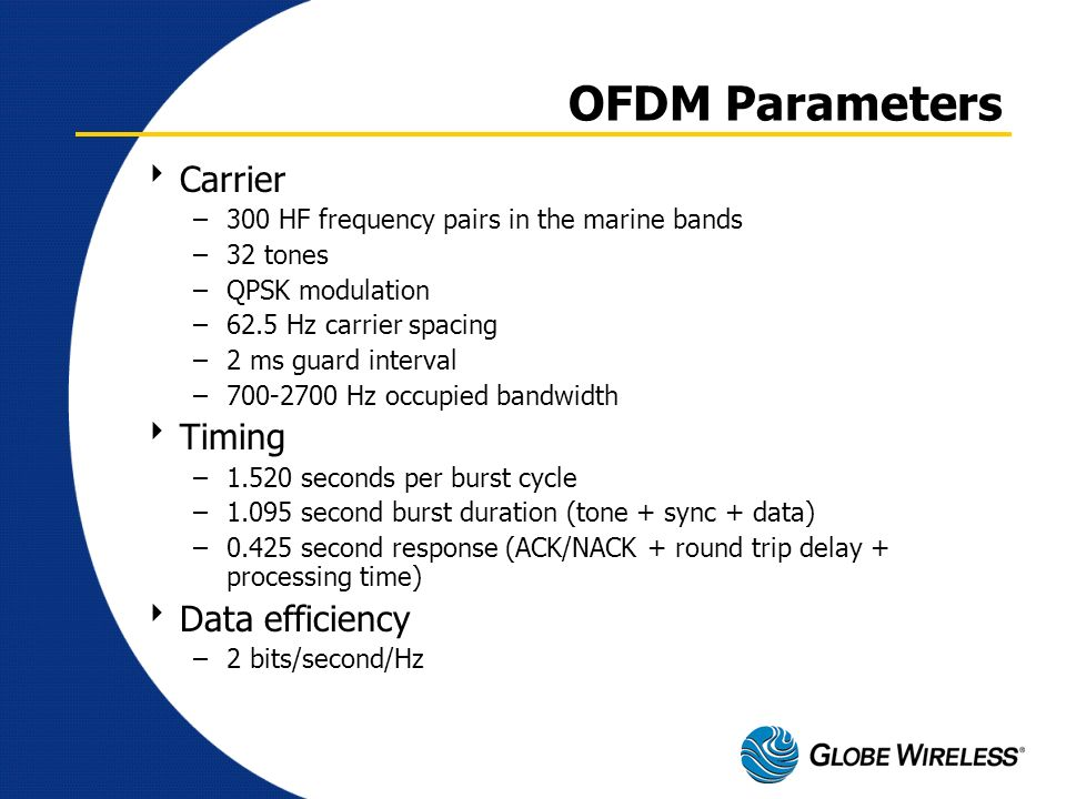 OFDM Parameters Carrier Timing Data efficiency